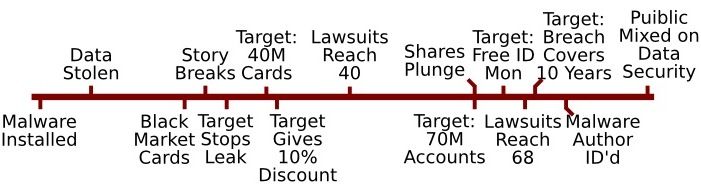 Target's Data Breach Timeline