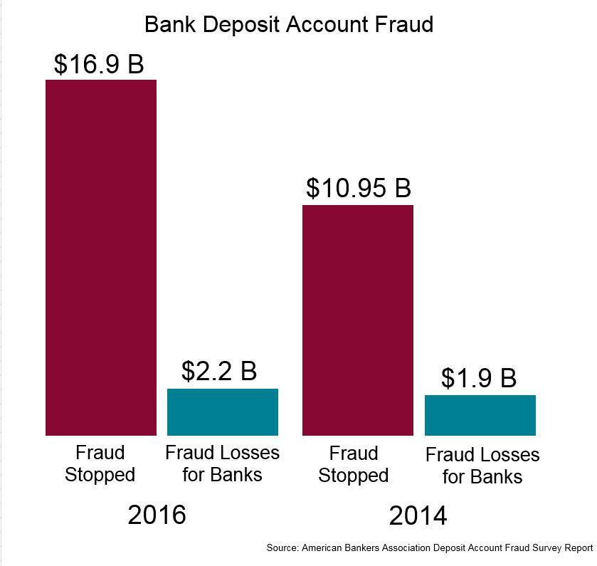 Bank_Account_Fraud_Losses.jpg