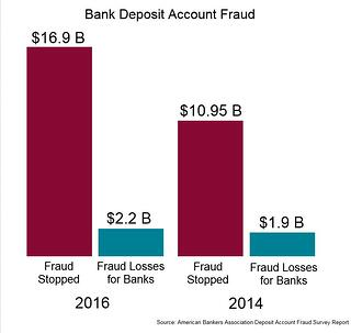 Bank_Account_Fraud_Losses.jpg
