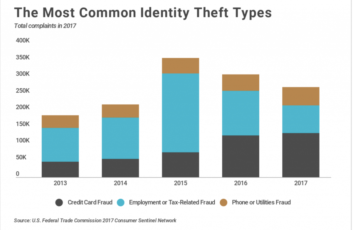 Credit_Card_Fraud-4