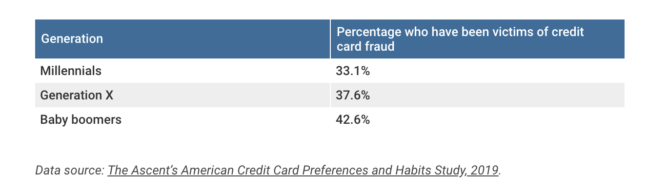 Credit_Card_Fraud_Demographics