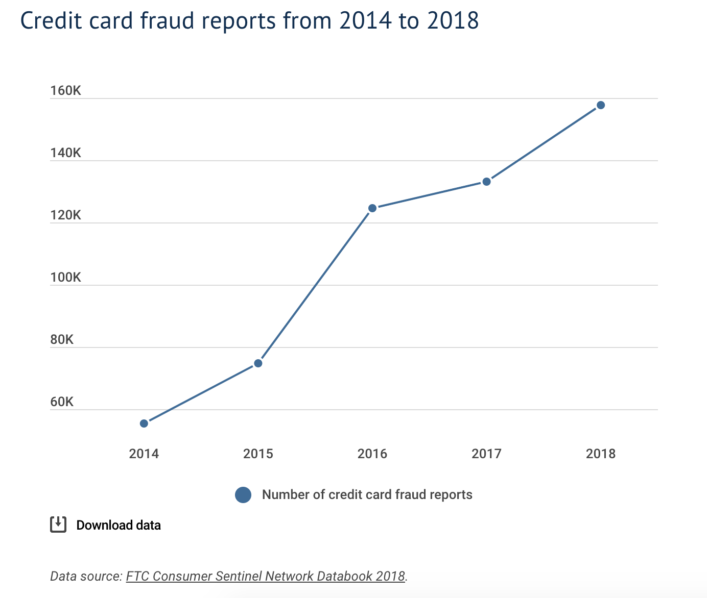 Credit_Card_Fraud_Evolution