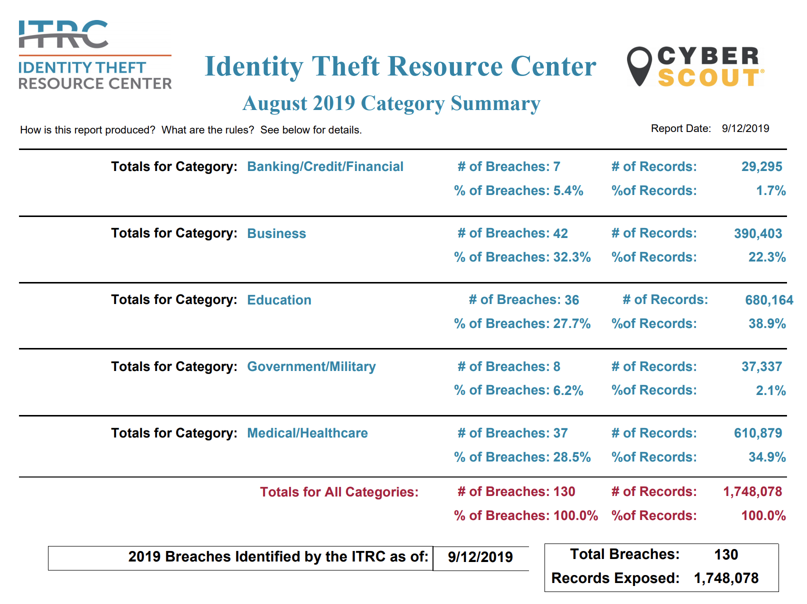 Data_Breach_Stats_August2019