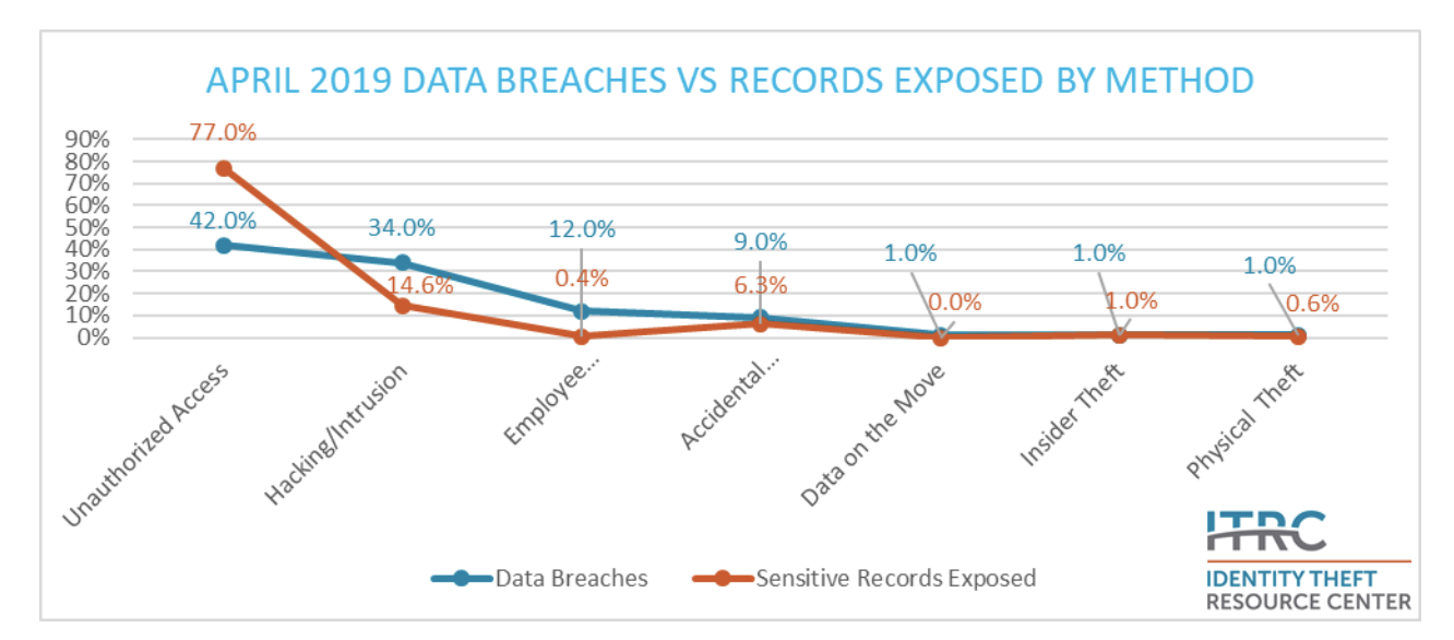 ITRC-breach-data