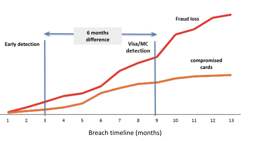 early_breach_detection