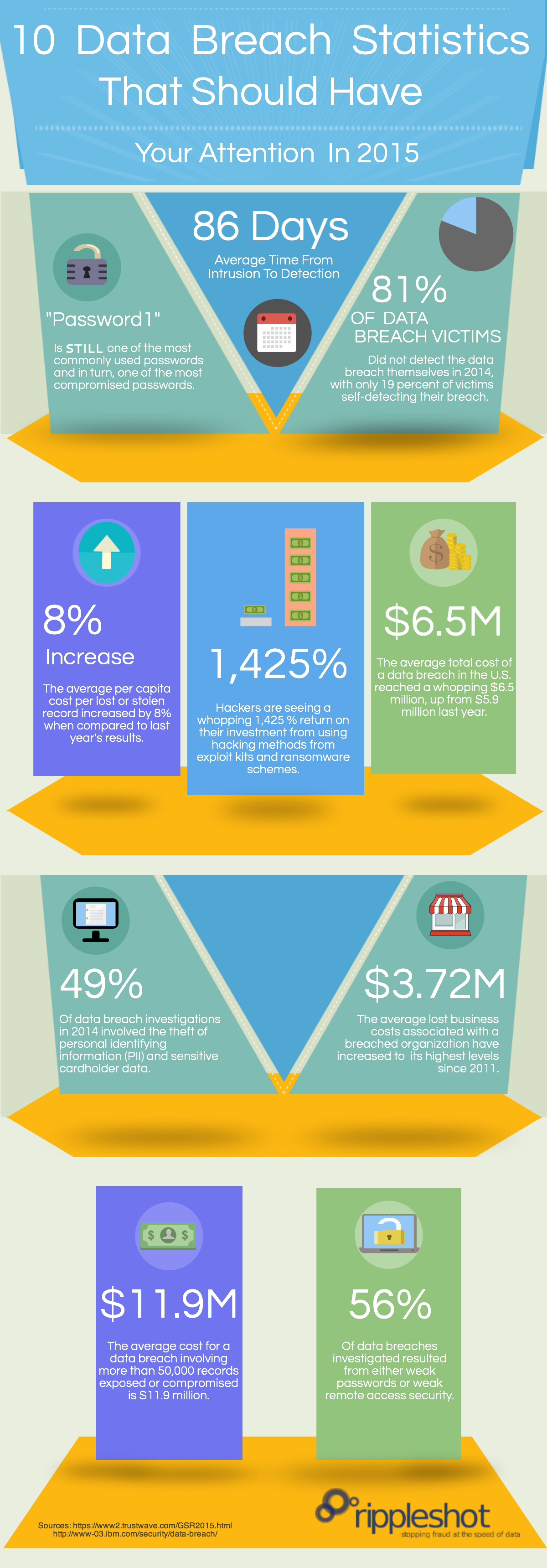 10_Data_Breach_Statistics_Infographic